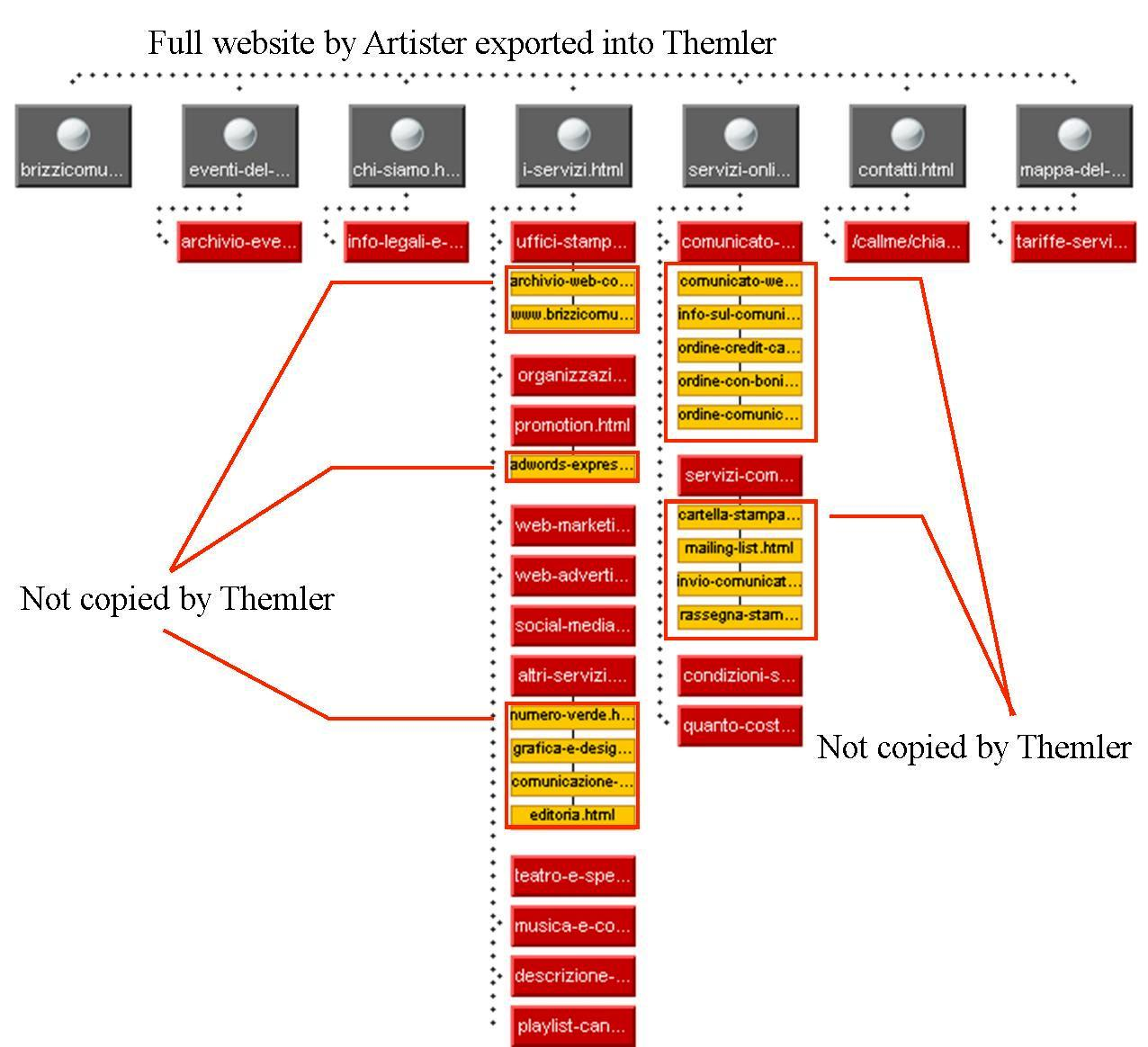 Themler-sub-level-error.jpg